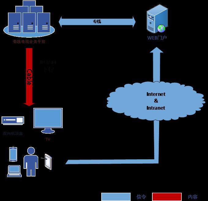研究与数字电视标准兼容的机顶盒点播消息通知机制