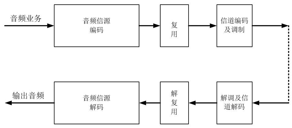 每种编码支持的声道模式为:单声道,立体声和5.1环绕声.