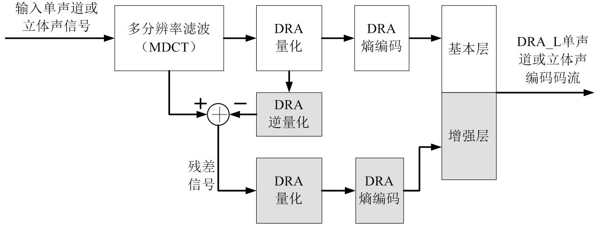l单声道或立体声编码框图