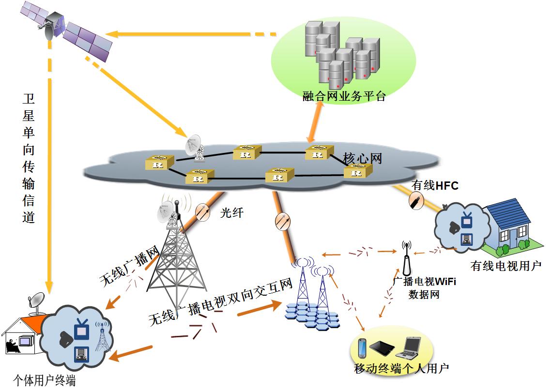 广播电视有线无线卫星融合网络架构分析